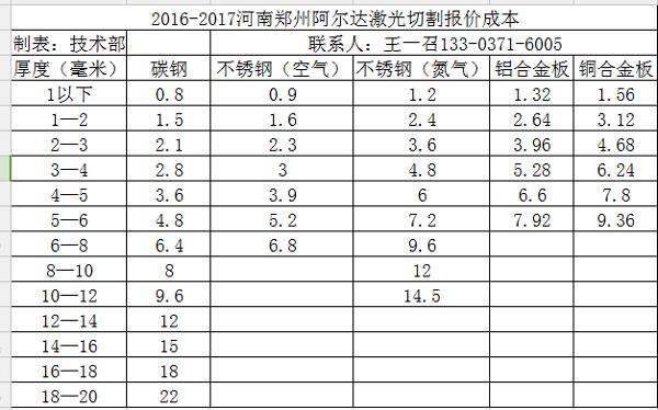 2018年郑州激光切割外协价格分析|公司新闻-郑州阿尔达机电设备有限公司